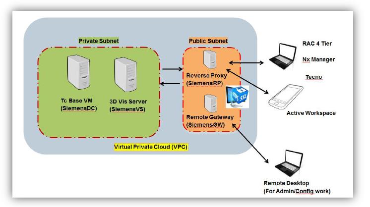 Reverse Proxy in AWS