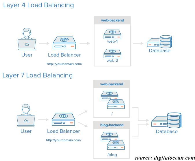 Setup HAProxy as Load Balancer – HOME | Welcome To My Blog